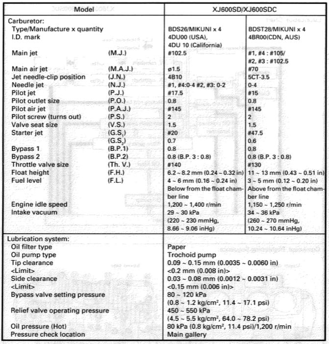 Carburetor Jet, O-ring and Screw Specs, (US Model) - XJRider com